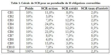 SCR OC